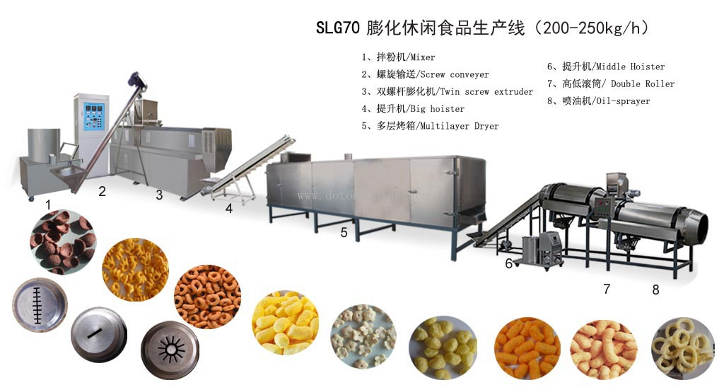 SLG70 Puff snacks processing line