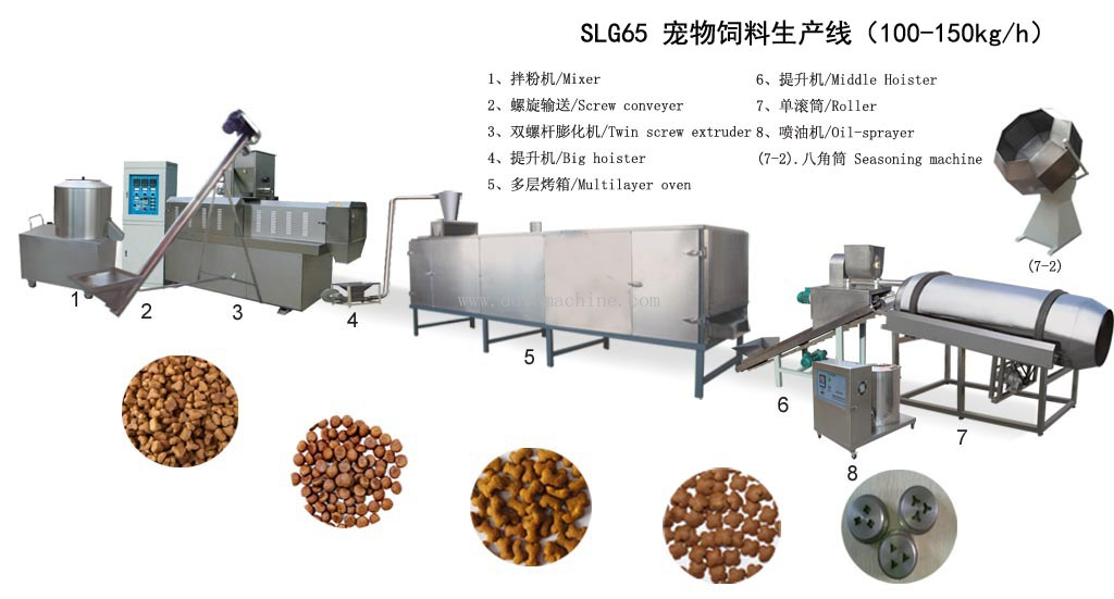 SLG65 Pet food machine